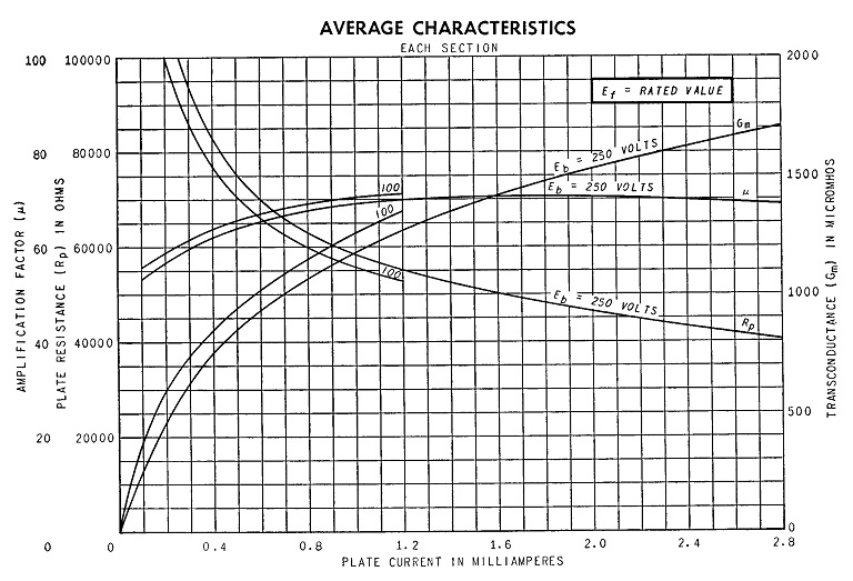Diagram showing 6SL7 GT average characteristics