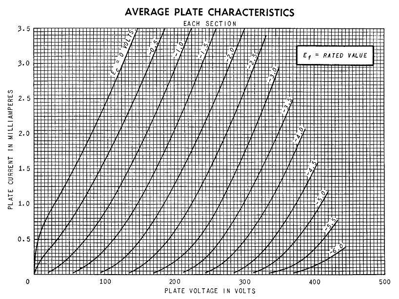 Diagram showing 6SL7 GT average plate characteristics
