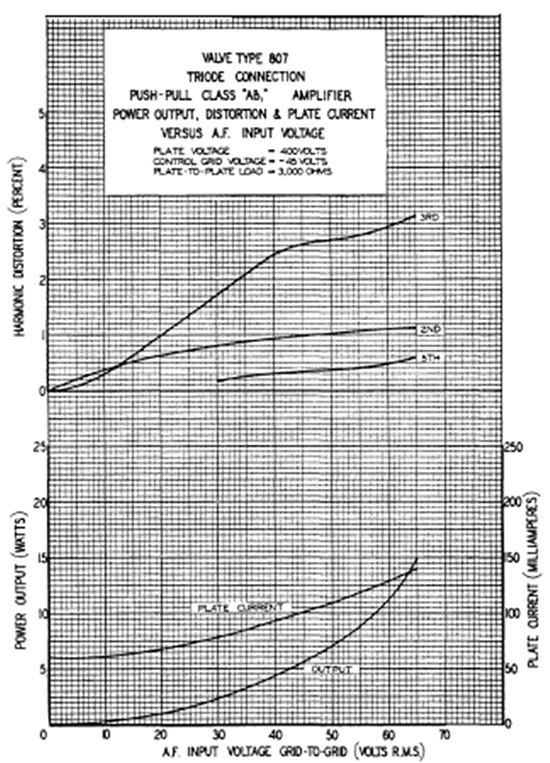 Graph showing valve type 807 triode connection push-pull class 'AB' amplifier power output, distortion and plate current versus A.F. input voltage