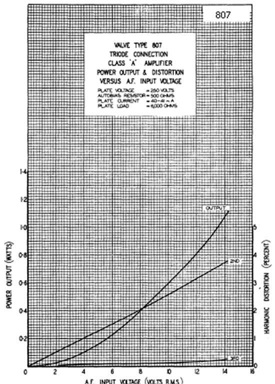 Graph showing valve type 807 triode connection class A amplifier power output and distortion versus A.F. input voltage
